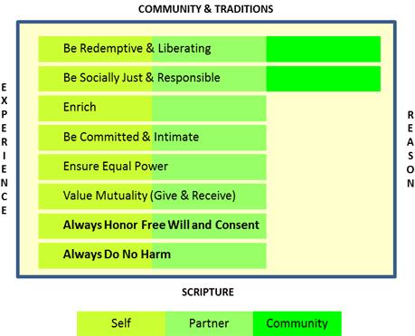 sexual-ethics-framework